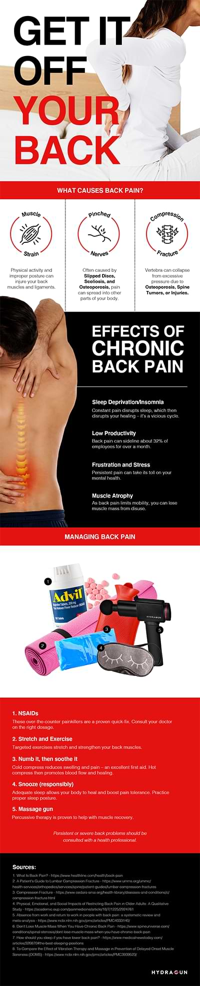 Infographic containing basic guidelines on managing back pain