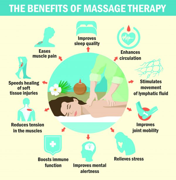 Illustration of the benefits of massage therapy